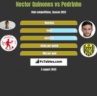 Hector Quinones vs Pedrinho h2h player stats