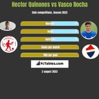 Hector Quinones vs Vasco Rocha h2h player stats