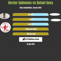 Hector Quinones vs Rafael Gava h2h player stats
