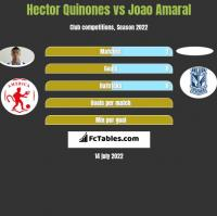 Hector Quinones vs Joao Amaral h2h player stats