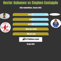Hector Quinones vs Stephen Eustaquio h2h player stats