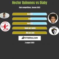 Hector Quinones vs Diaby h2h player stats