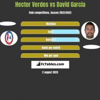 Hector Verdes vs David Garcia h2h player stats