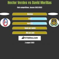 Hector Verdes vs David Morillas h2h player stats
