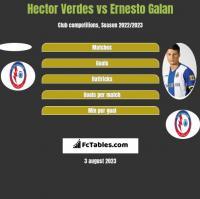 Hector Verdes vs Ernesto Galan h2h player stats