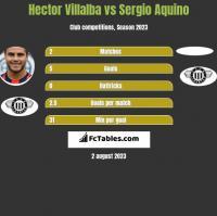 Hector Villalba vs Sergio Aquino h2h player stats