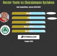 Hector Yuste vs Charalampos Kyriakou h2h player stats