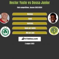Hector Yuste vs Dossa Junior h2h player stats