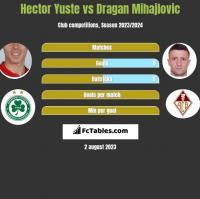 Hector Yuste vs Dragan Mihajlovic h2h player stats