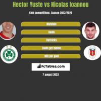 Hector Yuste vs Nicolas Ioannou h2h player stats