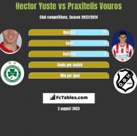 Hector Yuste vs Praxitelis Vouros h2h player stats
