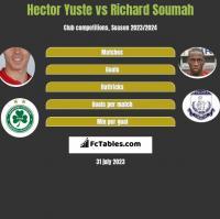 Hector Yuste vs Richard Soumah h2h player stats