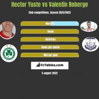 Hector Yuste vs Valentin Roberge h2h player stats