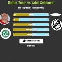 Hector Yuste vs Vahid Selimovic h2h player stats