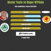 Hector Yuste vs Roger M'Pinda h2h player stats