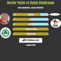 Hector Yuste vs Dylan Ouedraogo h2h player stats