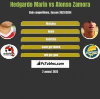 Hedgardo Marin vs Alonso Zamora h2h player stats