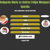Hedgardo Marin vs Andres Felipe Mosquera Guardia h2h player stats