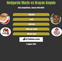 Hedgardo Marin vs Brayan Angulo h2h player stats