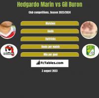 Hedgardo Marin vs Gil Buron h2h player stats