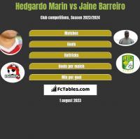 Hedgardo Marin vs Jaine Barreiro h2h player stats