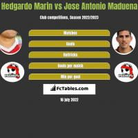 Hedgardo Marin vs Jose Antonio Maduena h2h player stats