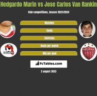 Hedgardo Marin vs Jose Carlos Van Rankin h2h player stats