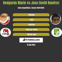 Hedgardo Marin vs Jose David Ramirez h2h player stats
