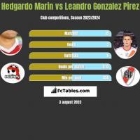 Hedgardo Marin vs Leandro Gonzalez Pirez h2h player stats
