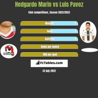Hedgardo Marin vs Luis Pavez h2h player stats