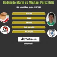 Hedgardo Marin vs Michael Perez Ortiz h2h player stats