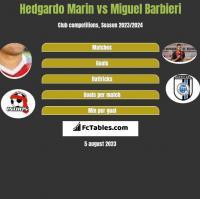 Hedgardo Marin vs Miguel Barbieri h2h player stats