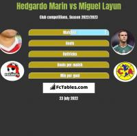 Hedgardo Marin vs Miguel Layun h2h player stats