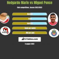 Hedgardo Marin vs Miguel Ponce h2h player stats
