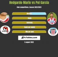 Hedgardo Marin vs Pol Garcia h2h player stats