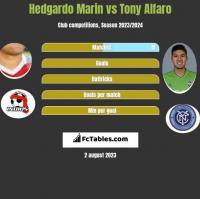 Hedgardo Marin vs Tony Alfaro h2h player stats