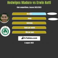 Hedwiges Maduro vs Erwin Koffi h2h player stats