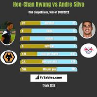 Hee-Chan Hwang vs Andre Silva h2h player stats