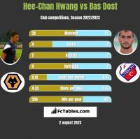 Hee-Chan Hwang vs Bas Dost h2h player stats