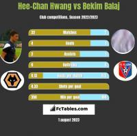 Hee-Chan Hwang vs Bekim Balaj h2h player stats