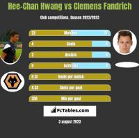 Hee-Chan Hwang vs Clemens Fandrich h2h player stats