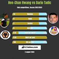 Hee-Chan Hwang vs Dario Tadic h2h player stats
