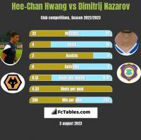 Hee-Chan Hwang vs Dimitrij Nazarov h2h player stats