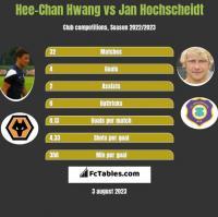 Hee-Chan Hwang vs Jan Hochscheidt h2h player stats