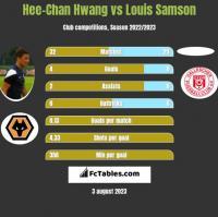 Hee-Chan Hwang vs Louis Samson h2h player stats
