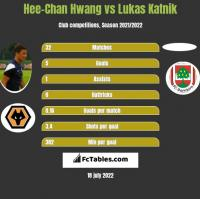 Hee-Chan Hwang vs Lukas Katnik h2h player stats