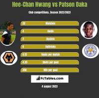 Hee-Chan Hwang vs Patson Daka h2h player stats