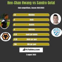 Hee-Chan Hwang vs Sandro Gotal h2h player stats