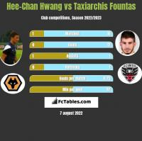 Hee-Chan Hwang vs Taxiarchis Fountas h2h player stats