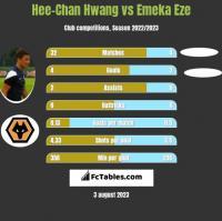 Hee-Chan Hwang vs Emeka Eze h2h player stats
